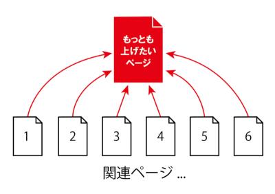 構造化SEOのリンクイメージ